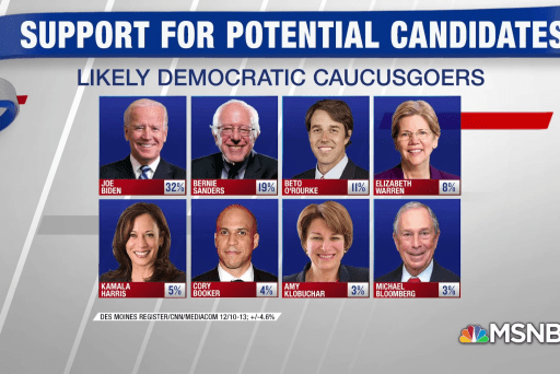 New 2020 poll of Iowans has Biden leading the pack