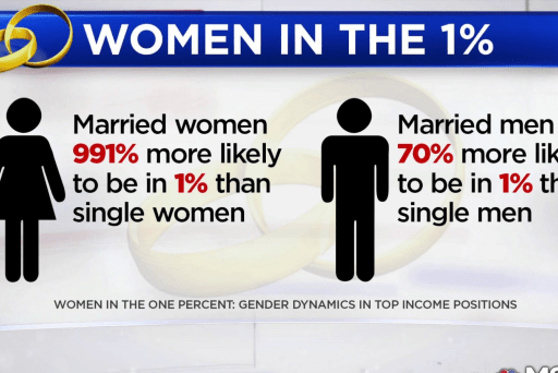 Study shows marriage is still main route for women to break into top 1% of earners