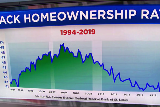 How to increase minority home ownership in the U.S.
