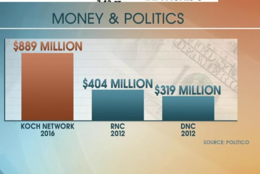 Report: Koch brothers prepare 2016 spending