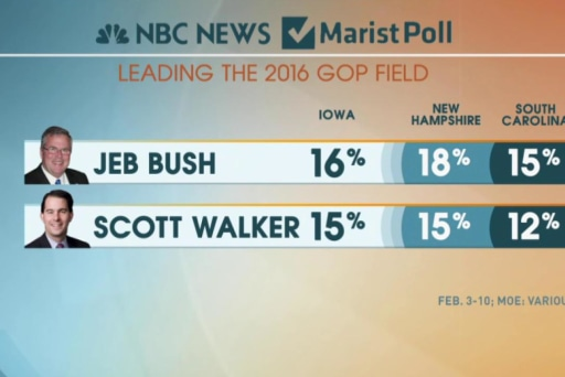 New poll shows advantages for Bush, Walker