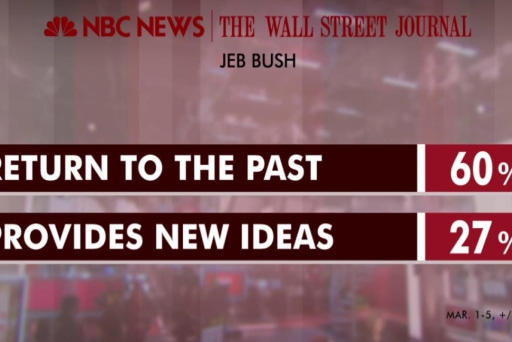 Most see Jeb as a return to the past: poll