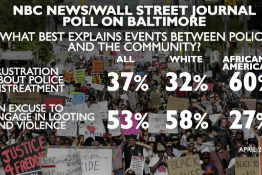 Poll finds racial divide on Baltimore...