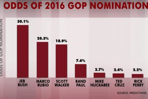 Charts show GOP nom a 'three-man race'