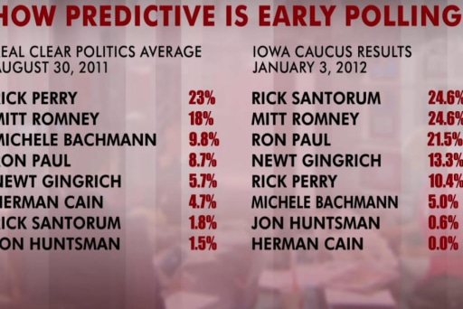 How predictive are early GOP polls?