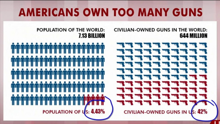 Rattners charts: US has too many guns