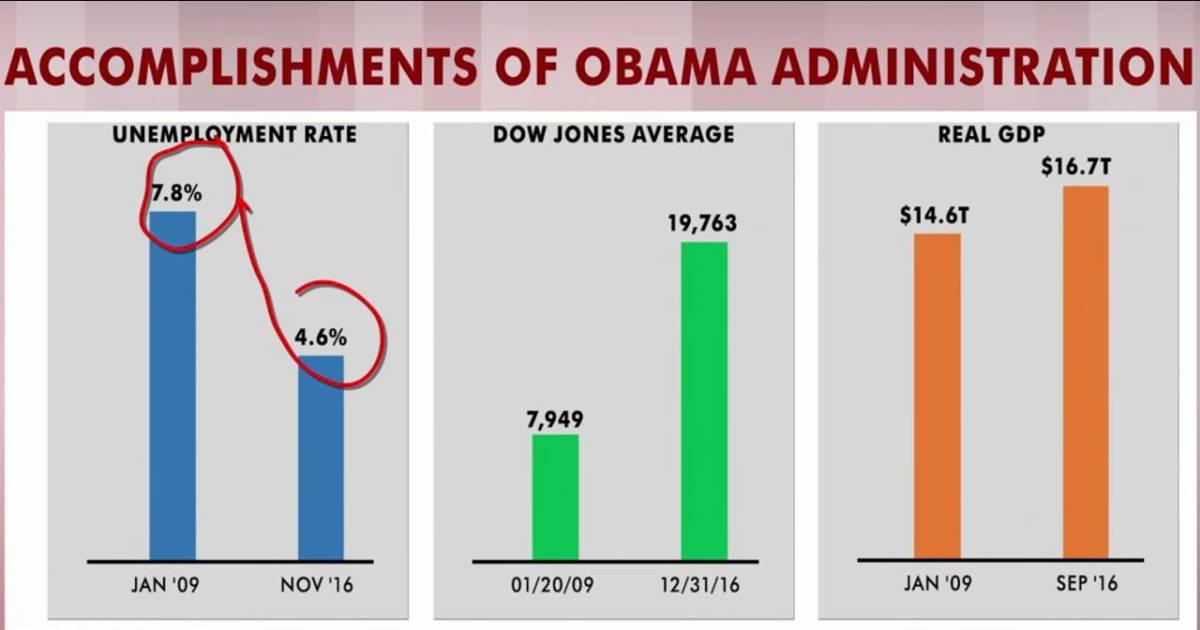 President Vs Gop >> Rattner's charts: Obama WH accomplishments