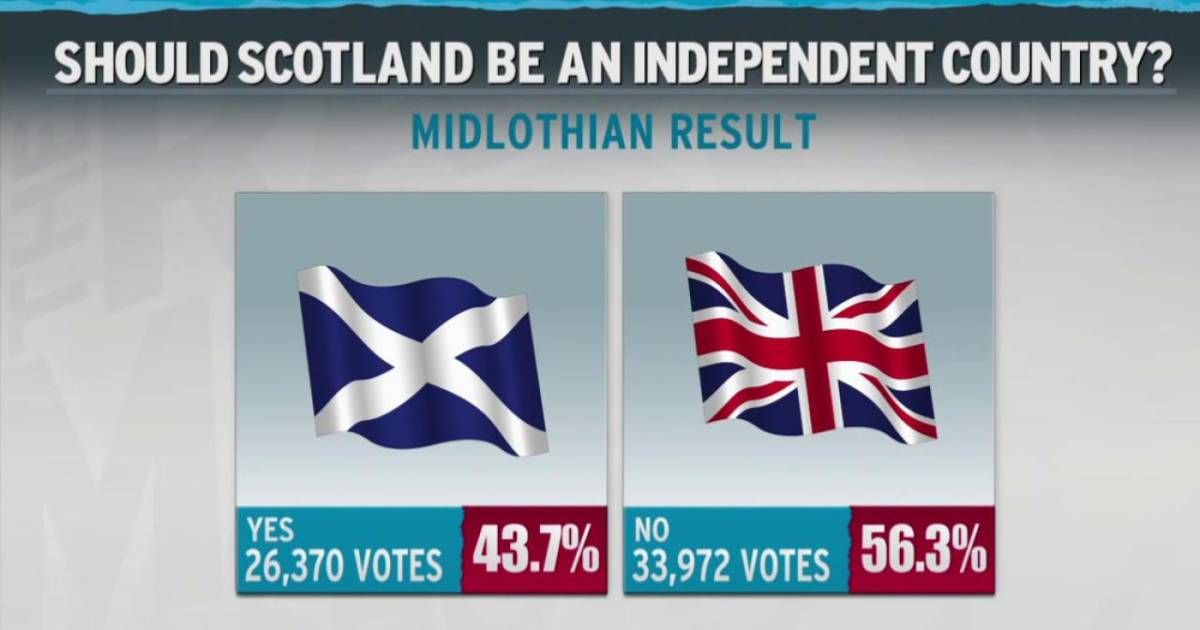 should scotland be an independent country Give your view on scottish independence in this open opinion poll.