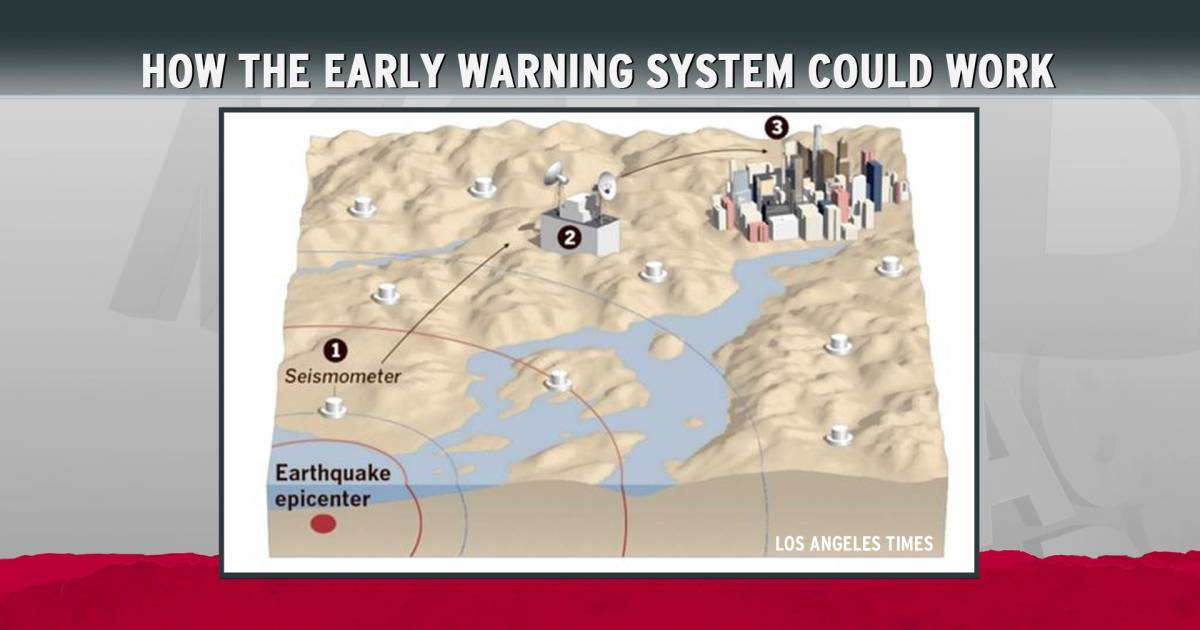 does california need an earthquake early-warning system? essay Essays on effects of earthquakes on humans and earthquake early warning system in to be affected by an earthquake, and someone living in california is.