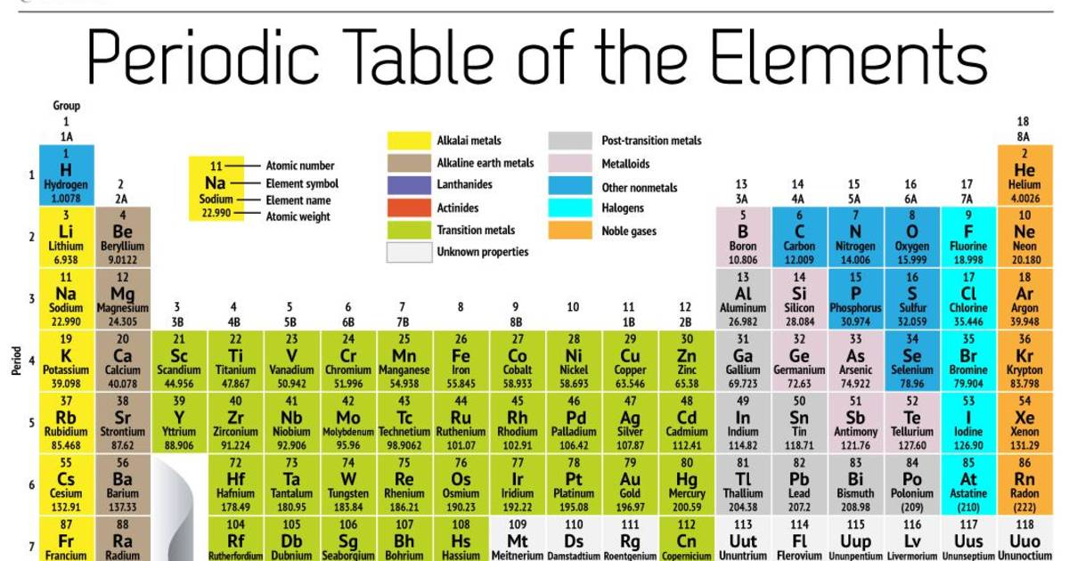 New element 117 vies for a seat at the periodic table urtaz Choice Image