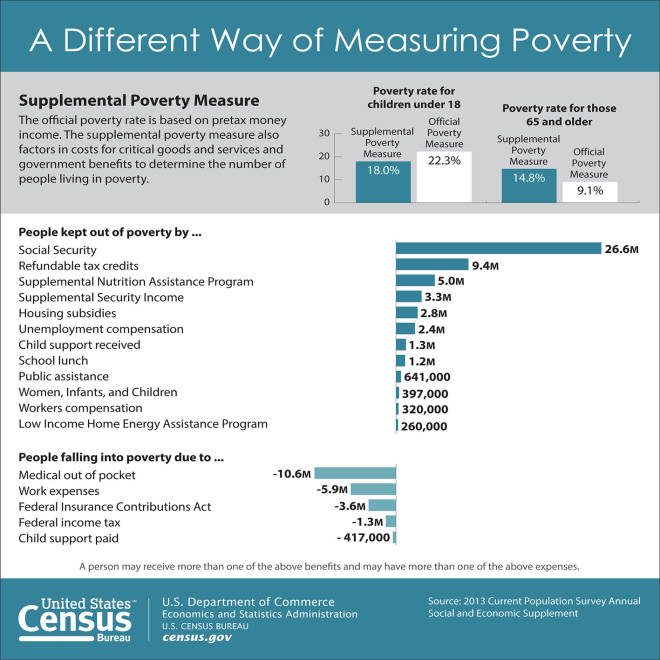 The real measure of poverty: 1 out of 6 Americans
