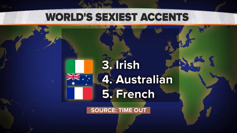 are english accents attractive