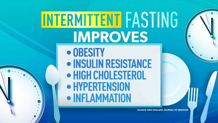 Is intermittent fasting good for you? Regimen boosts weight loss, disease resistance