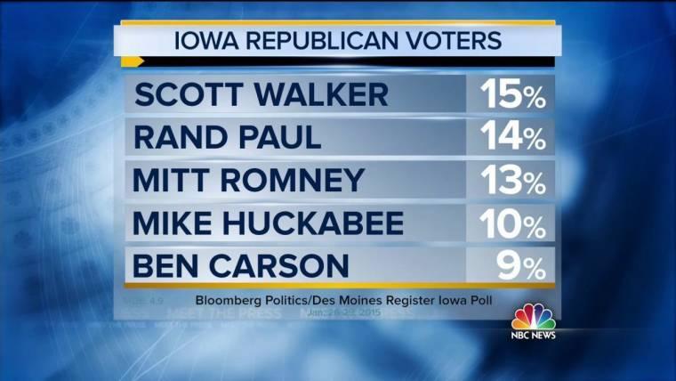 WI Gov. Scott Walker Ahead in New Iowa Poll