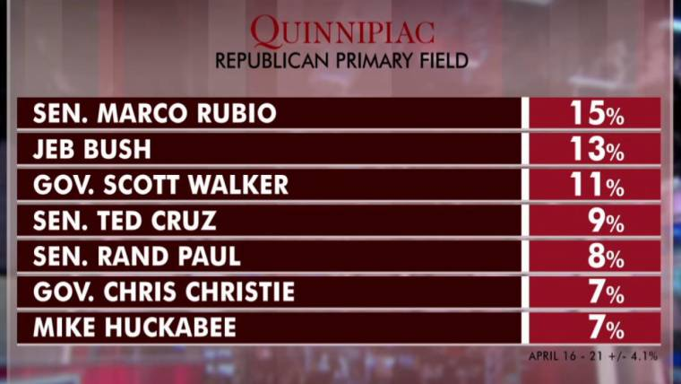 Rubio rises to lead in new GOP poll