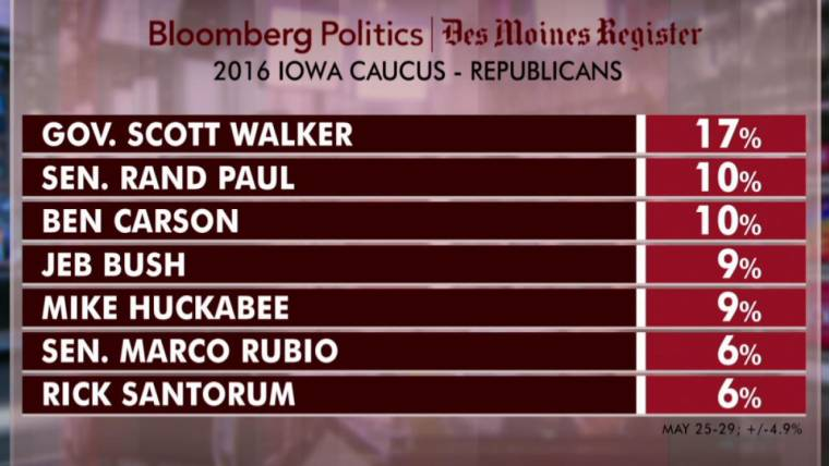 Scott Walker maintains healthy lead in GOP poll