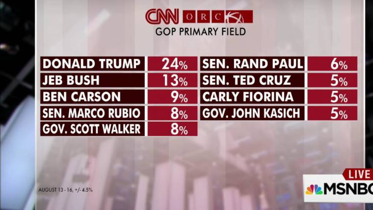 Trump leads CNN/ORC poll