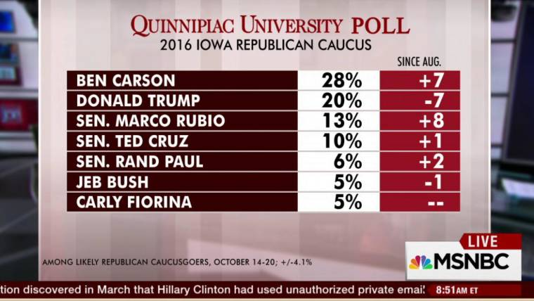 What\'s behind Carson\'s lead in Iowa?