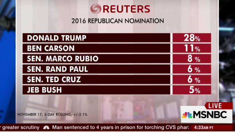 Polls: Trump surges past Ben Carson