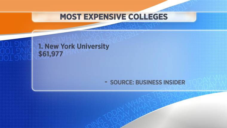 The most expensive colleges in America -- really